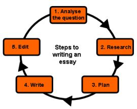Writing an essay about your experience